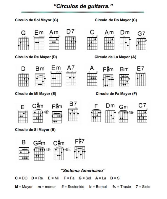 Circulos De Guitarra A B C D E http://www.respuestario.com/como/como ...